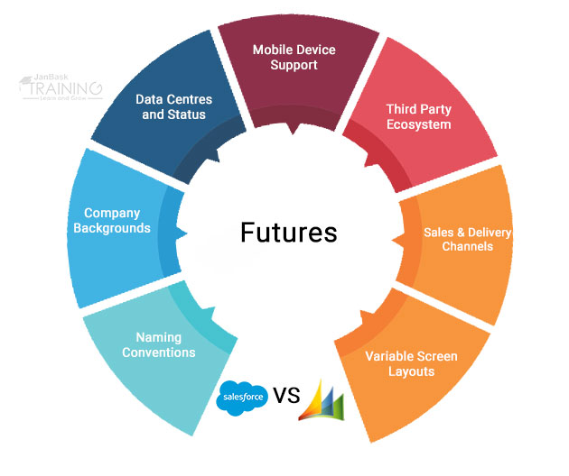 Difference Between Microsoft Dynamics and Salesforce CRM.