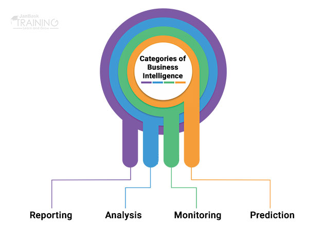 Categories of Business Intelligence
