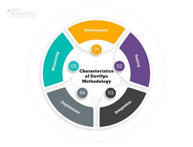 Characteristics of DevOps Methodology