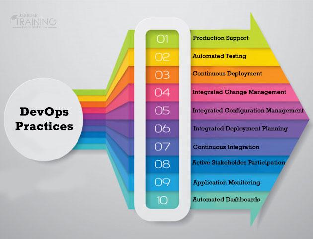 Top 10 Best DevOps Practices
