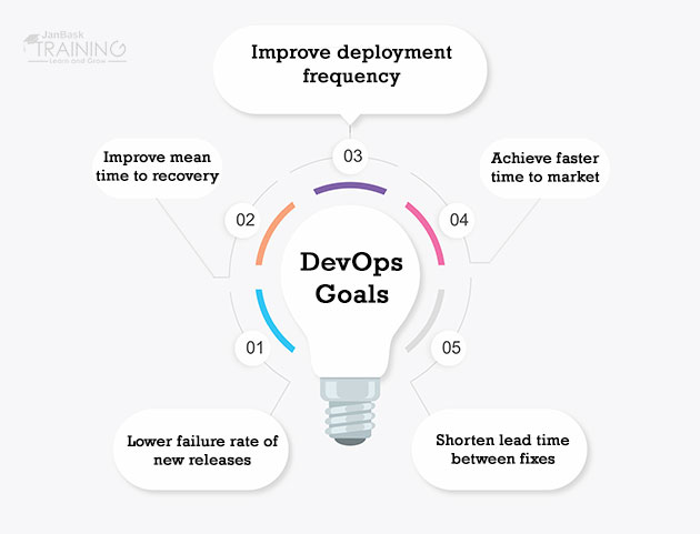 What Is the Goal of DevOps?