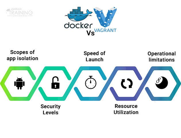 What Is the Difference Between Docker And Vagrant?