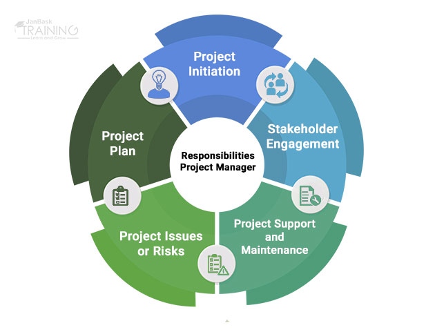 What are the roles and responsibilities of a Project Manager?