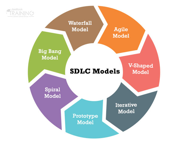 What is SDLC Phases? Software Development Life Cycle Models - photo#5