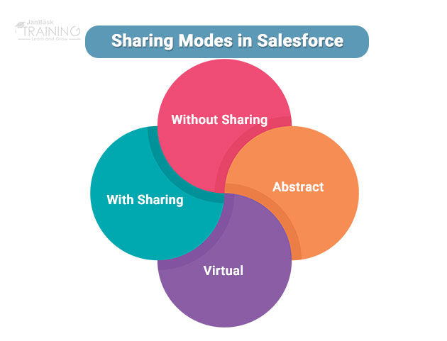 Sharing Modes in Salesforce For An Apex Class