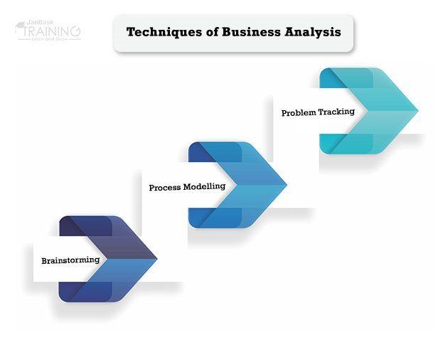 Techniques of Business Analysis