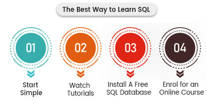 How Long Does it Take to Learn SQL | Learn Microsoft SQL Server