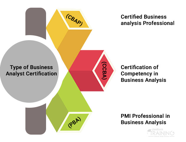 Type of Business Analyst Certification