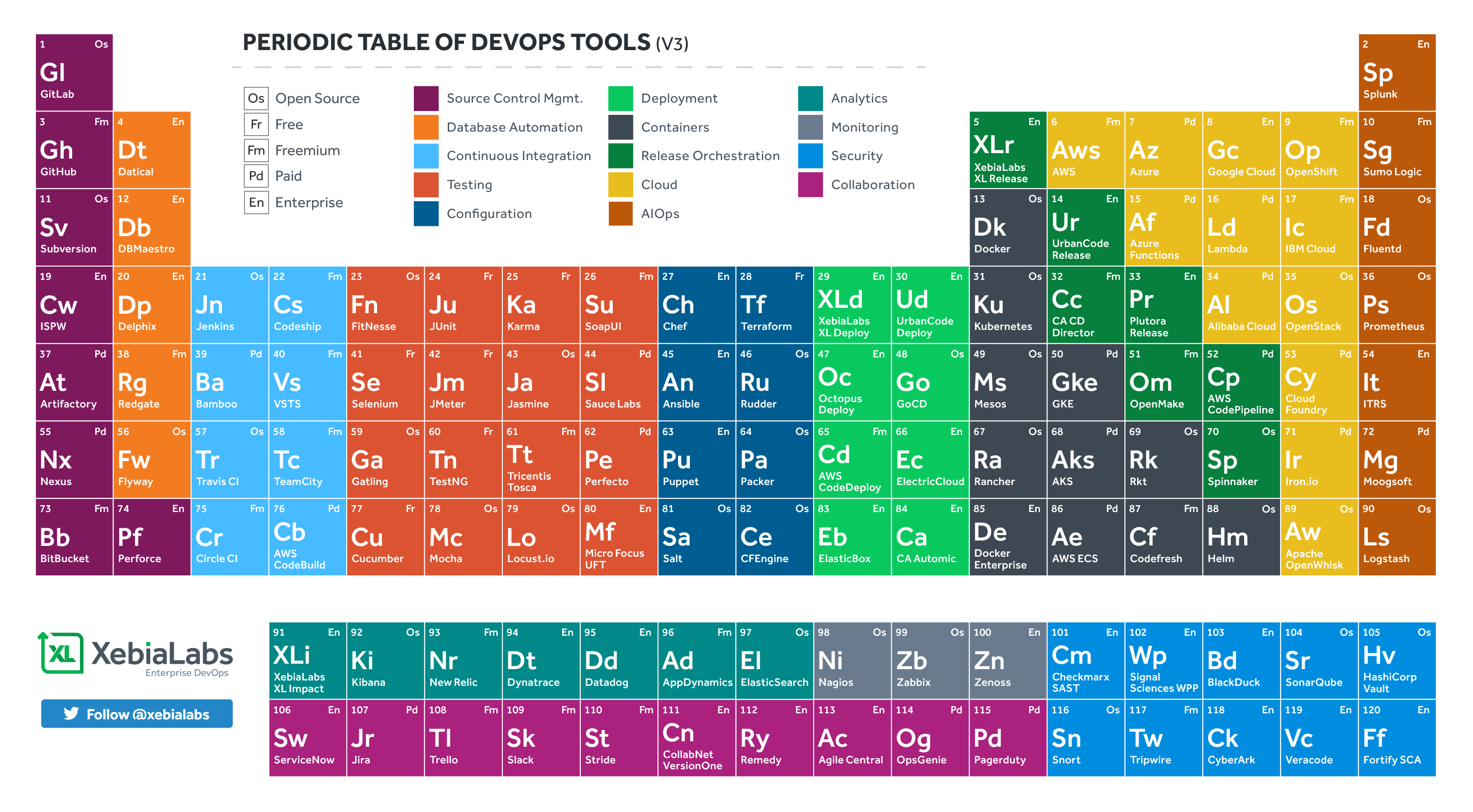 The Periodic Table of DevOps Tools