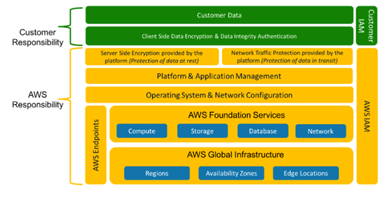 How AWS Shared Responsibility Model Strengthens Cloud Security?