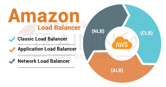 Amazon Elastic Load Balancer Types