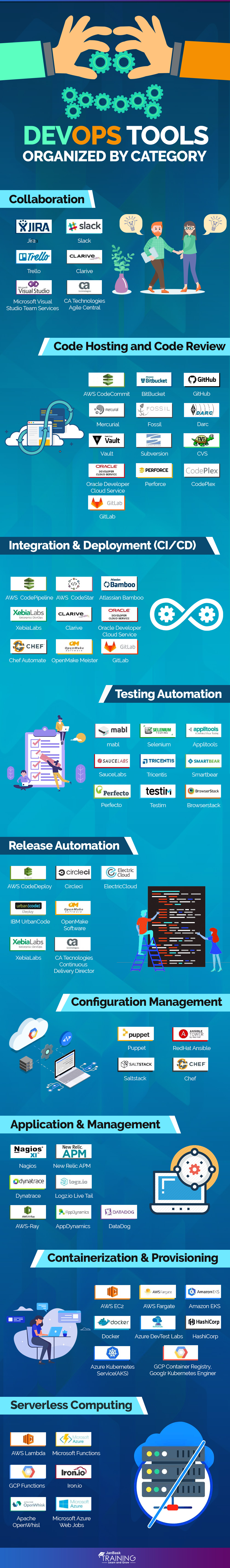 What Is Devops Tools? Top 12 DevOps Automation Tools