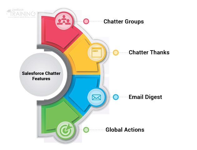 What is Salesforce Chatter? Benefits of Salesforce Chatter