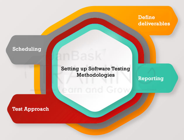Setting up Software Testing Methodologies