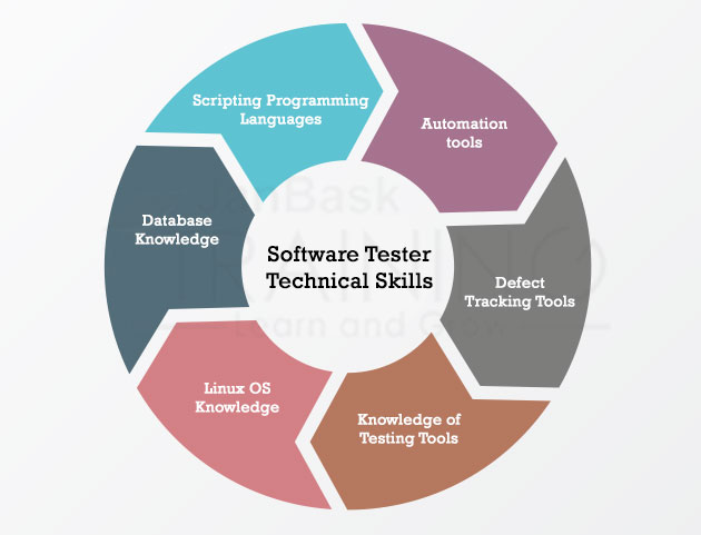 Salary Of A Software Test Engineer