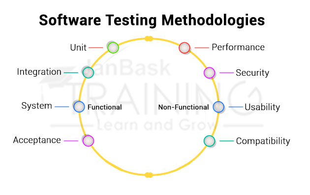 What Is Software Testing Methodologies?