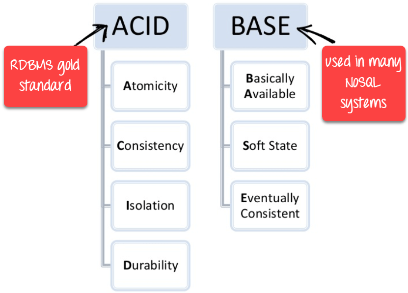 Graph-based NoSQL Databases
