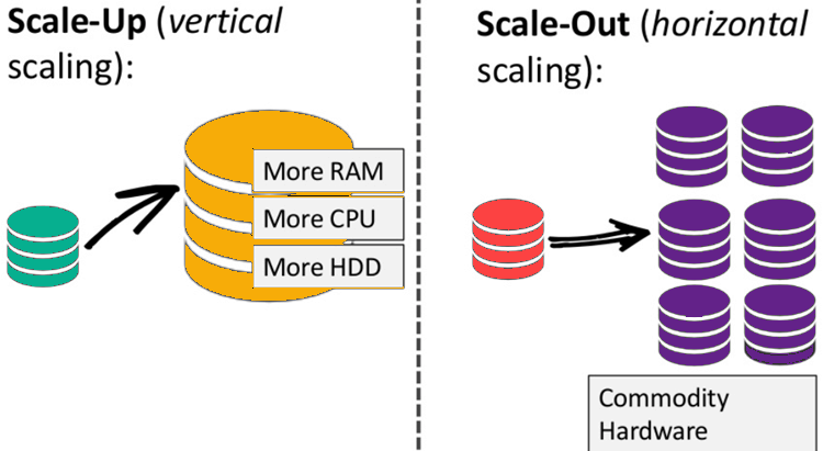 Why choose NoSQL Databases?