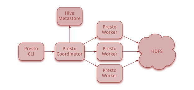 Difference Between Hive, Spark, Impala and Presto - Hive vs