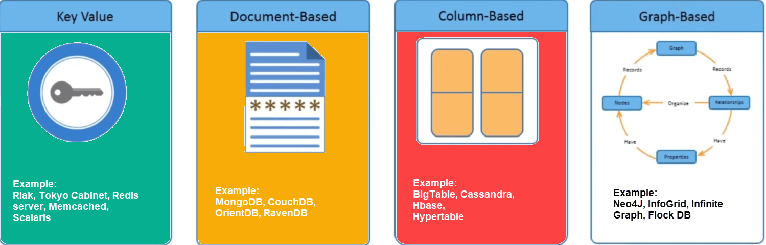 NoSQL Database Types you should know