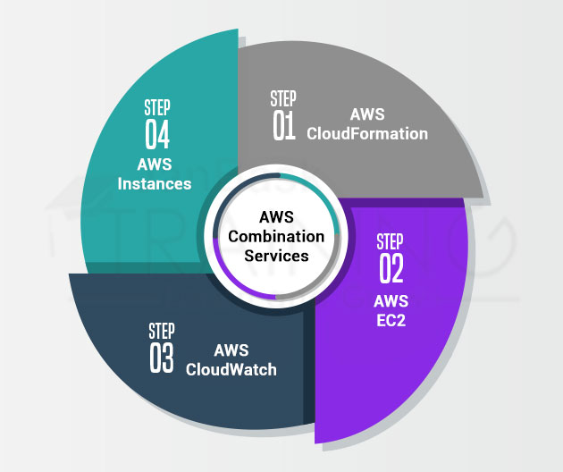 Some Select AWS Combination Services that Enhance the DevOps Process within the Cloud Computing Framework