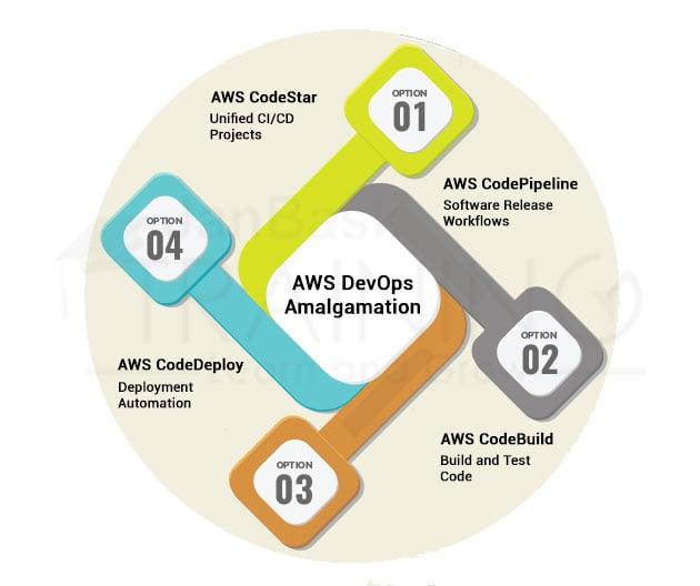 The Four Pillars of the AWS DevOps Amalgamation