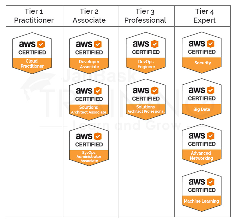 AWS Certification Cost For Practice Exam