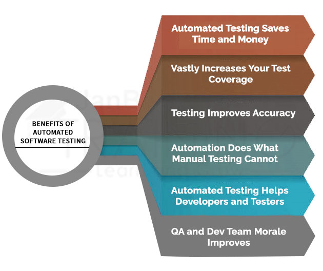 Benefits of Automated Software Testing