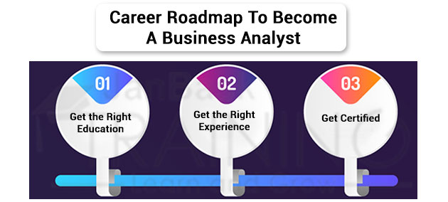 Career Roadmap To Become A Business Analyst
