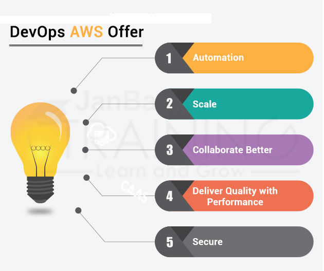 Benefits the Team 'DevOps AWS' Can Offer