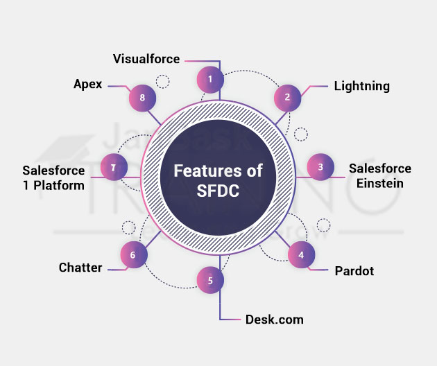 Features of SFDC