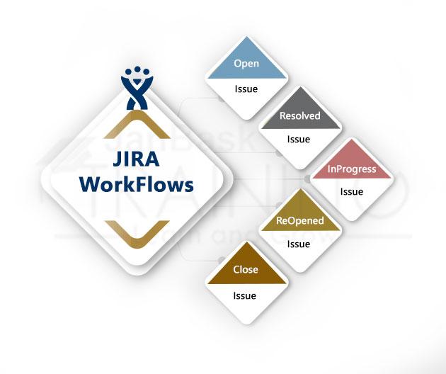 JIRA WorkFlows