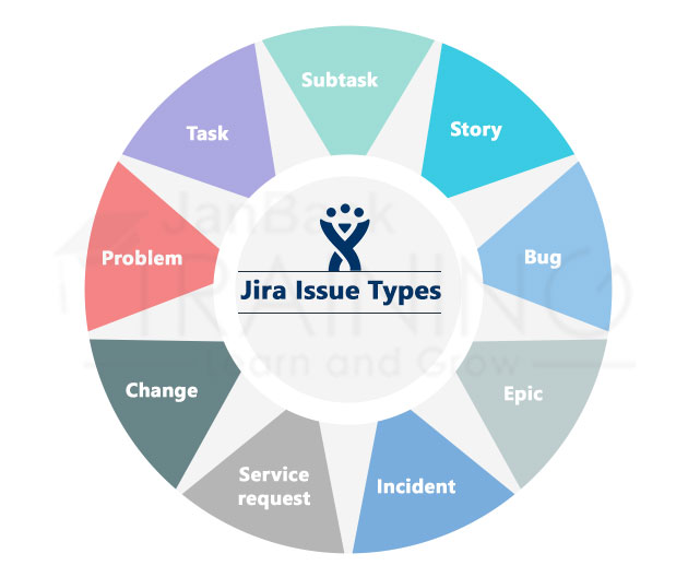 Jira Coredefault issue types