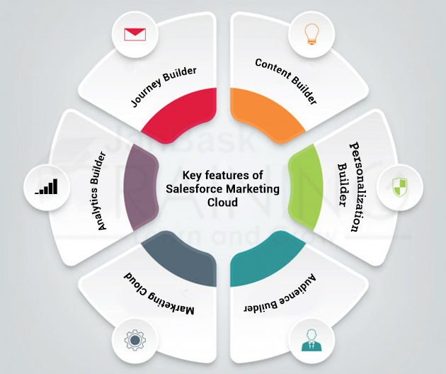 Key features of Salesforce Marketing Cloud