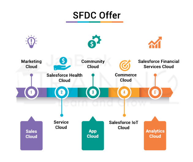 SFDC Offer
