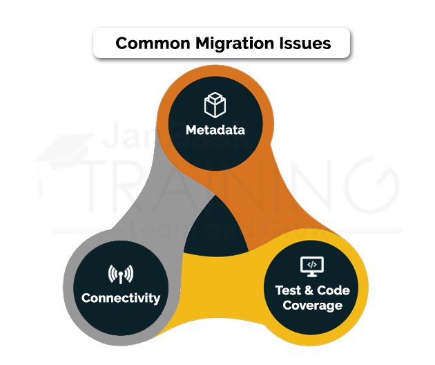 Common Migration Issues