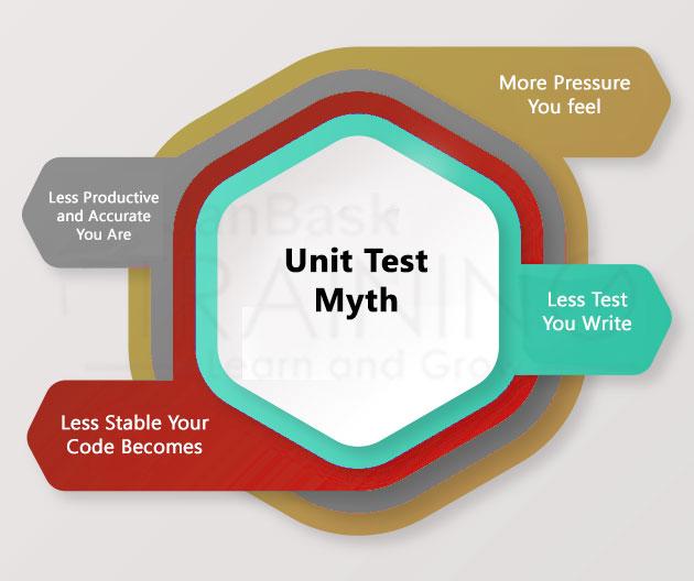 Unit Test Myth