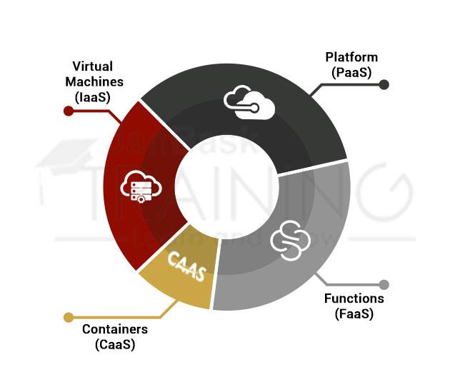 Drive consumption of Azure Compute