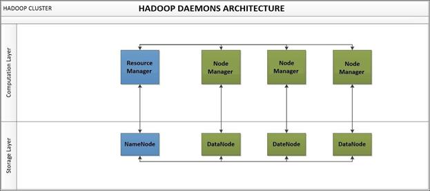 Hadoop Daemons Architecture