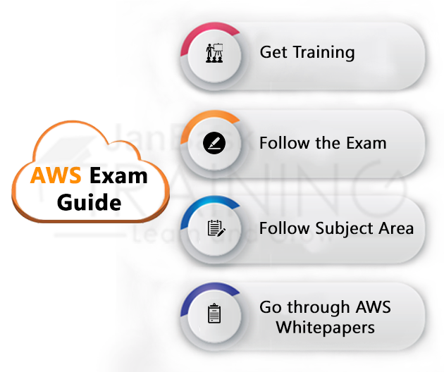 AWS Certified Cloud Practitioner Exam Preparation Guide