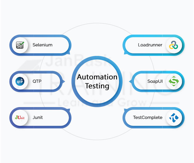 Automation Considerations tools