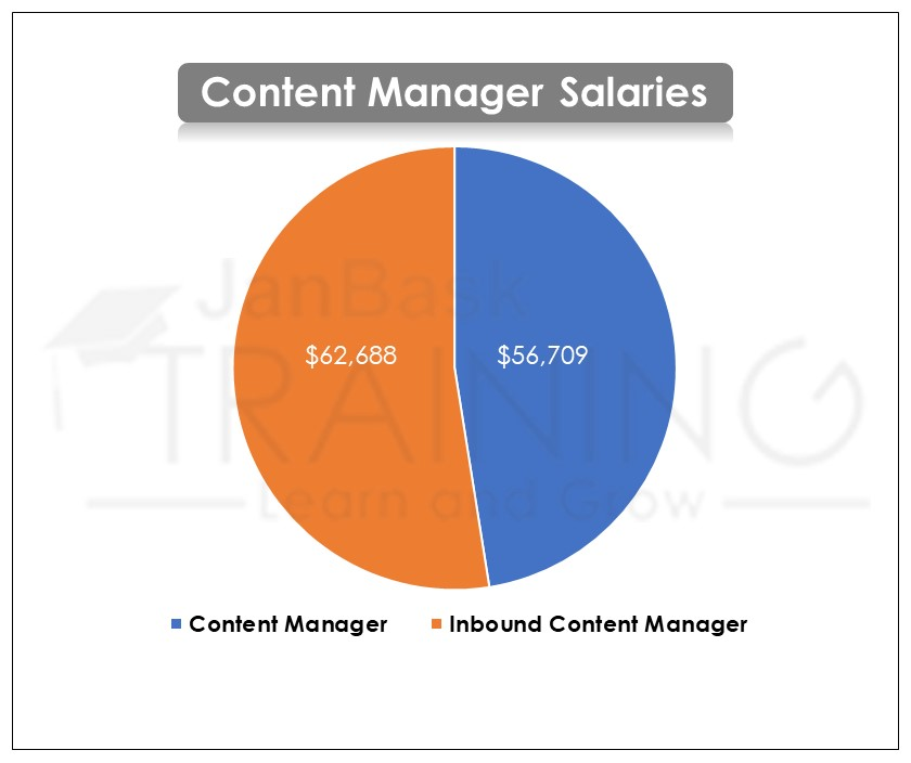 Content Manager Salaries