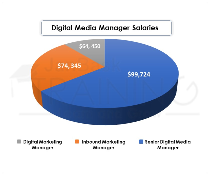 Digital Media Manager Salaries