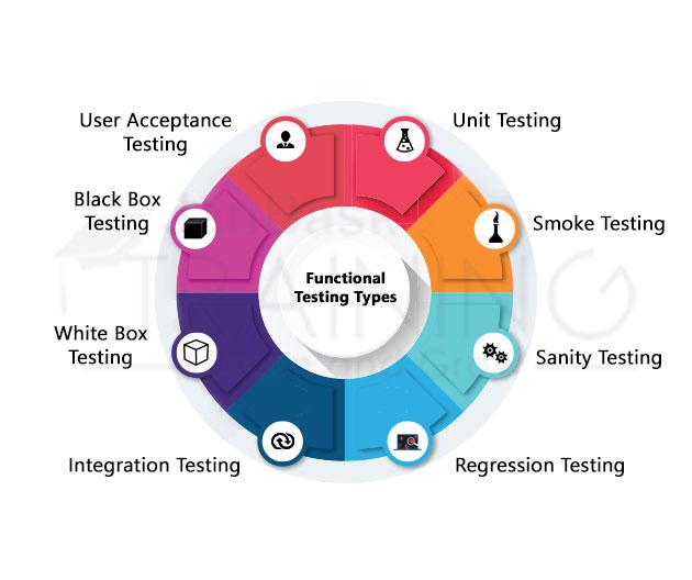 Functional Testing type
