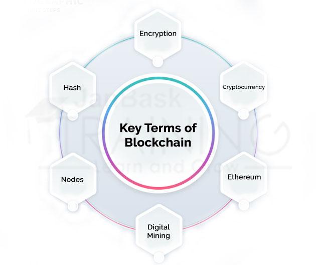 Key Terms of Blockchain