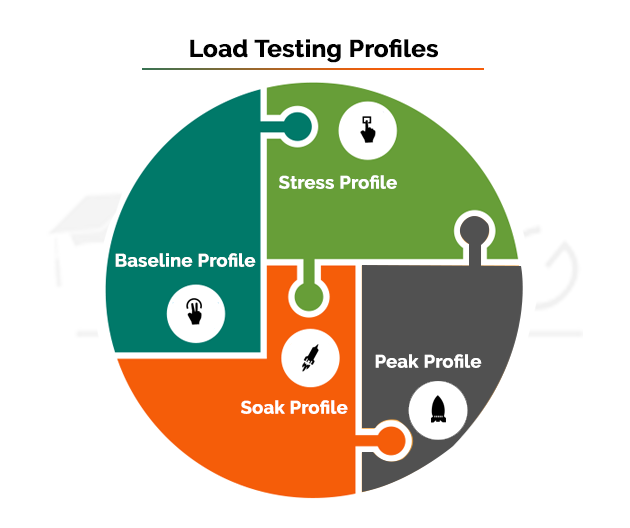 Load Testing Profiles