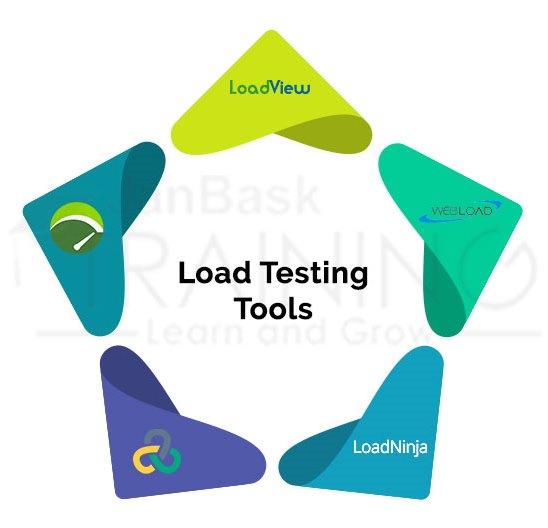 Popular Load Testing Tools