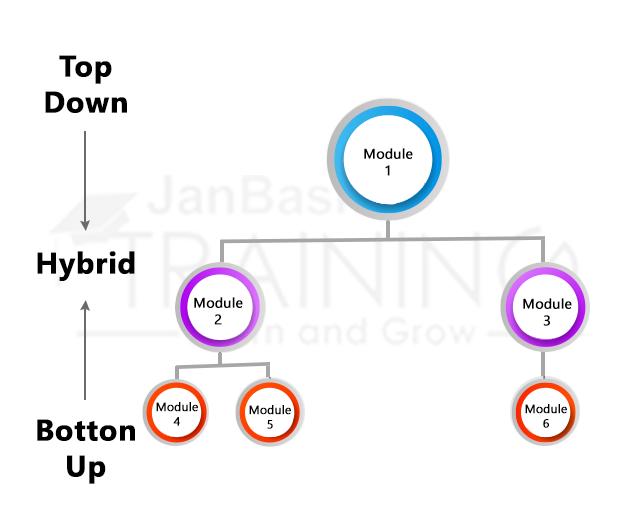 Hybrid Incremental Approach