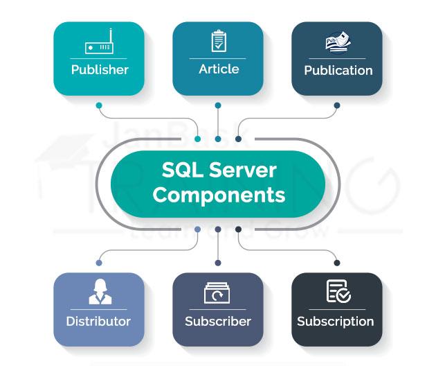 SQL Server Replication components
