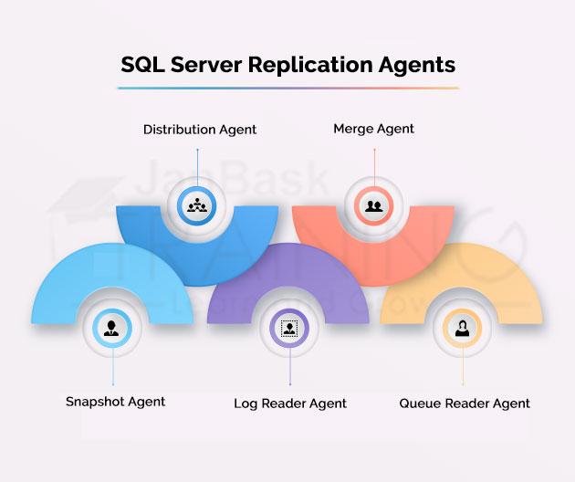 SQL Server Replication Agents